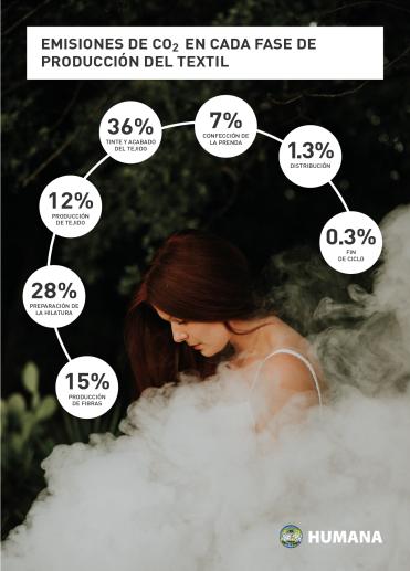 humana-secondhand-moda-sostenible-emisiones-contaminacion